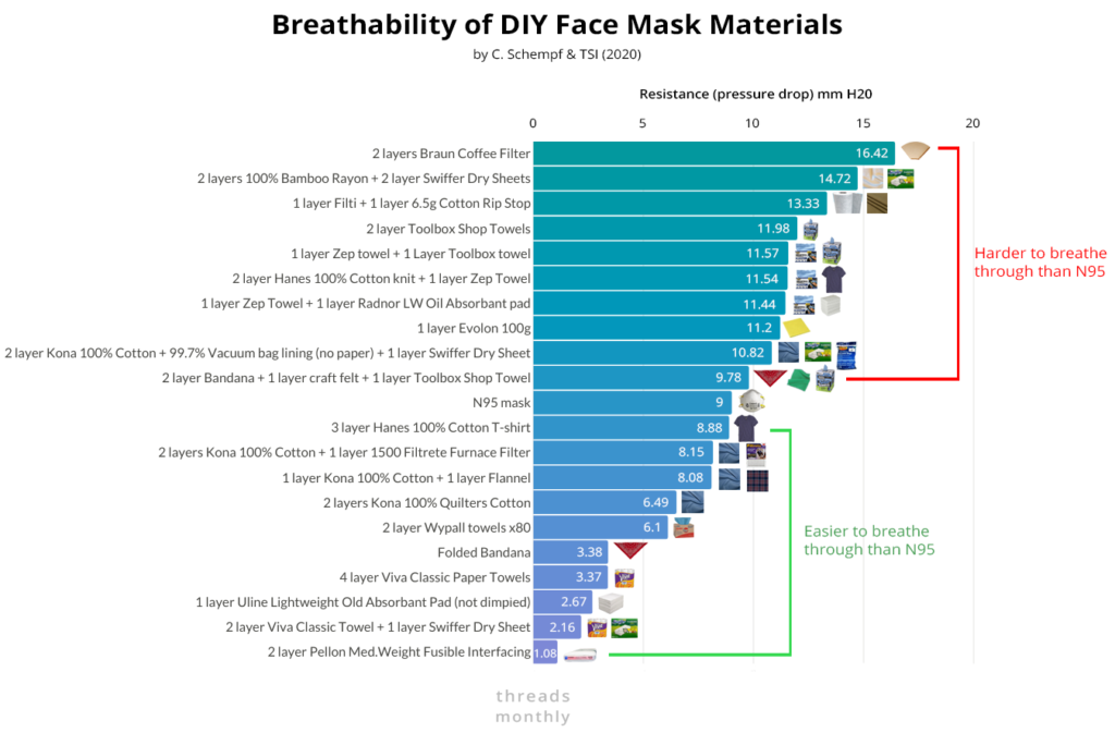 best face mask filter materials comparison chart: breathable