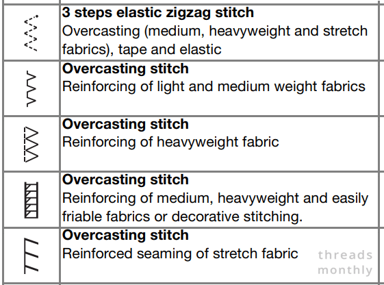 overlock or overcasting stitch chart for a sewing machine
