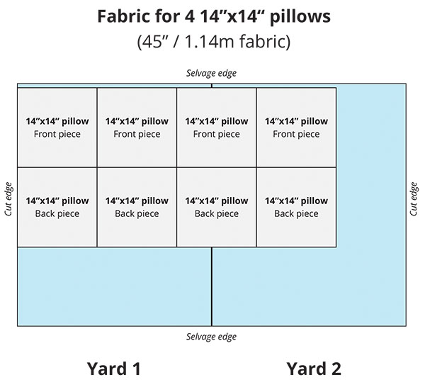 blue chart showing how much fabric you need for 14 inch pillows