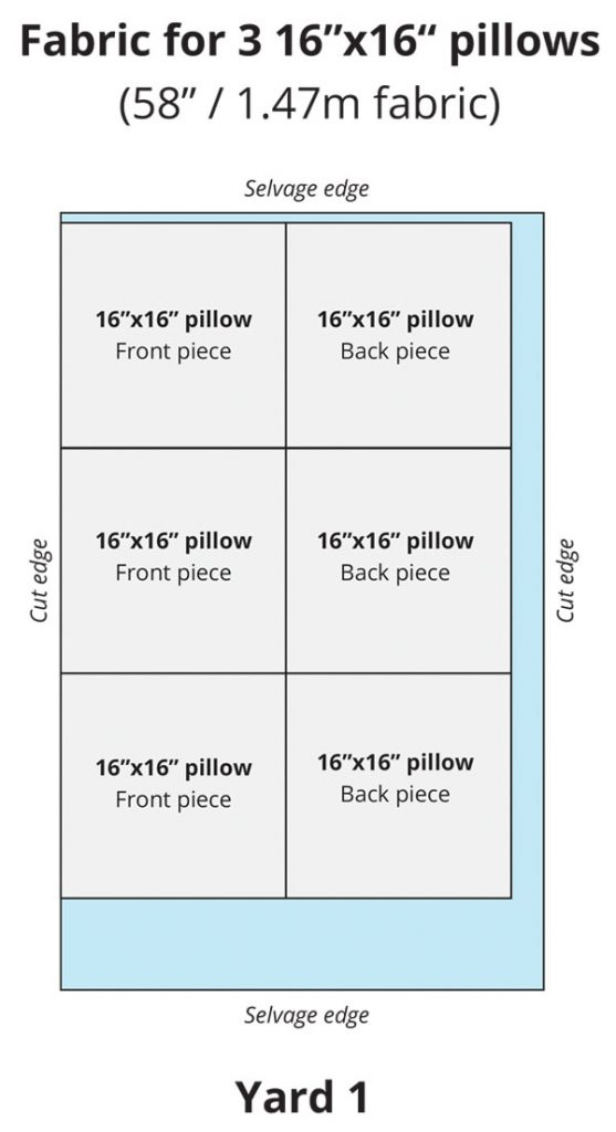 blue chart showing how much fabric is needed for 16 inch pillows