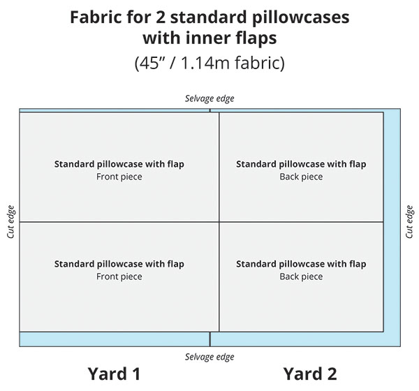 illustration showing how much fabric you need to make standard pillowcases